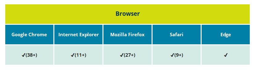 Kompatible Browser bei Q-interactive