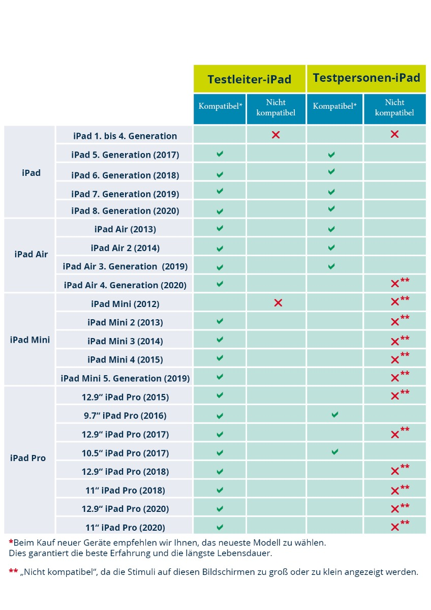 Kompatible iPad-Modelle bei Q-interactive
